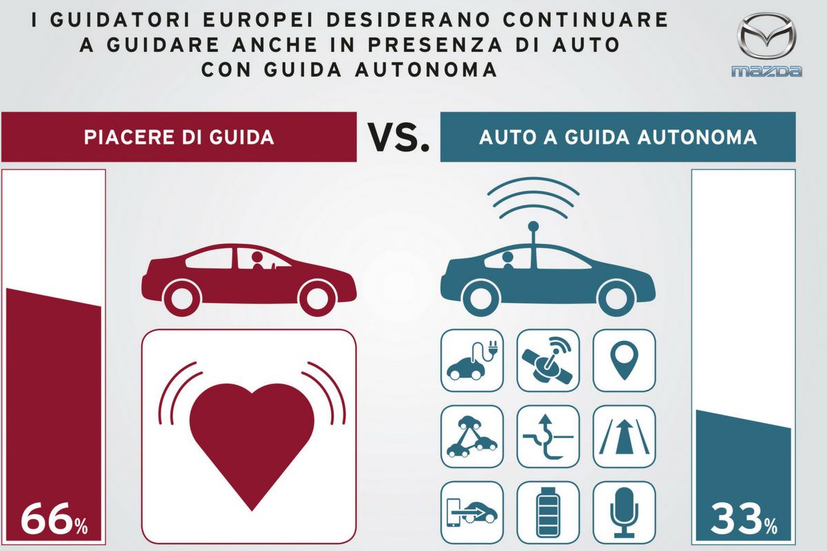 Oltre il 50% degli italiani desidera continuare a guidare