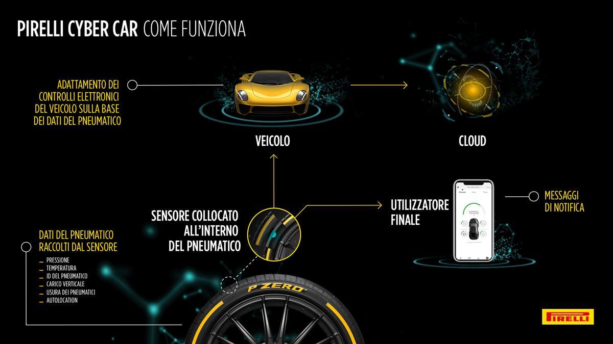I pneumatici Continental vincono il test allrad di AutoBild - image Infografica_Pirelli_Cyber_Car_ITA on http://auto.motori.net