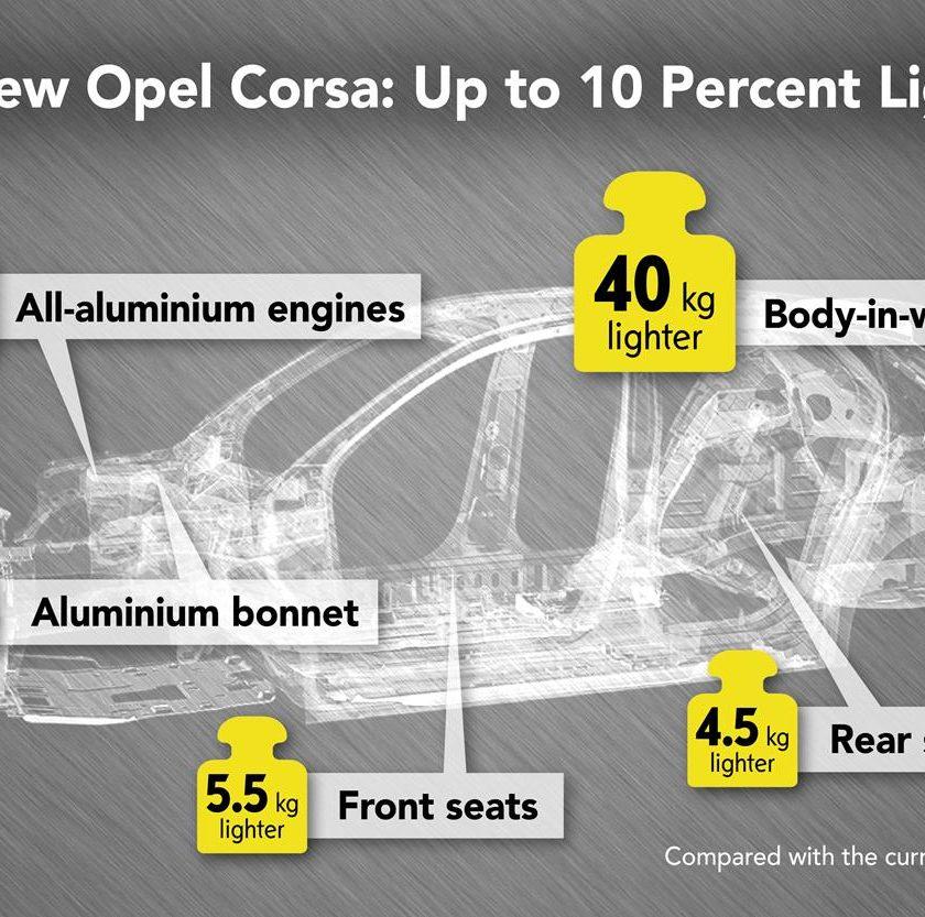 Audi A1 Sportback: leggera ed efficiente - image Opel-Corsa-Lightweight-design-infographic-506572-840x833 on http://auto.motori.net