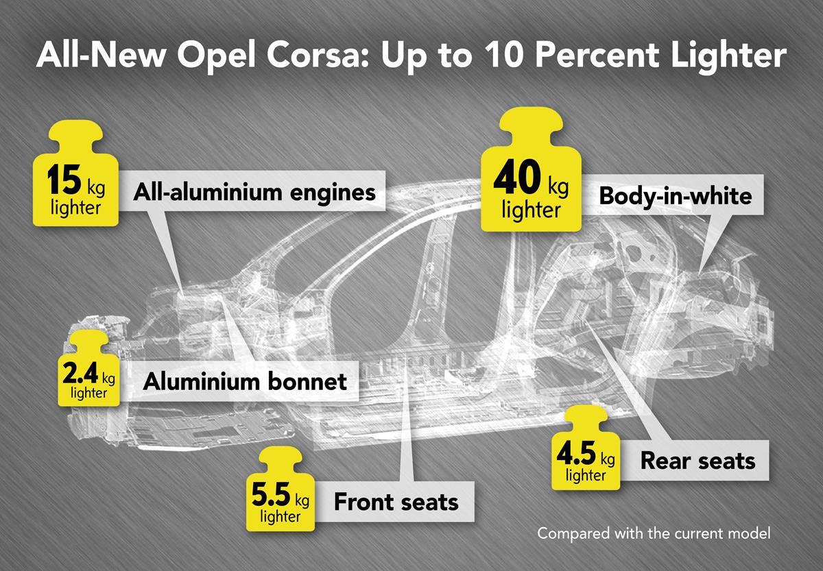 Suzuki Jimny vince il World Urban Car 2019 - image Opel-Corsa-Lightweight-design-infographic-506572 on http://auto.motori.net