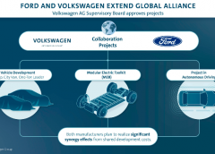 Passo importante nell'alleanza globale Volkswagen- Ford