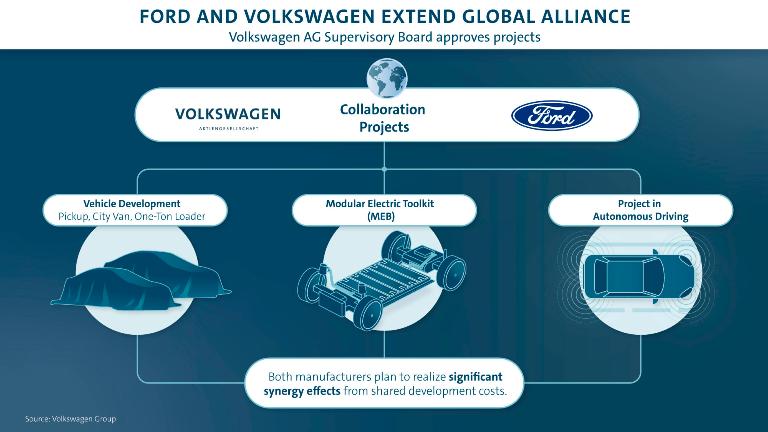 Audi e-tron Bridge: l'accesso flessibile alla mobilità elettrica - image Alleanza-VW-Ford on http://auto.motori.net