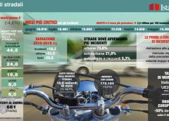"Il ""touchscreen"" anti-virus - image infografica_incidenti-240x172 on http://auto.motori.net"
