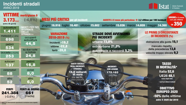 Nasce My Dream Garage - image infografica_incidenti on http://auto.motori.net