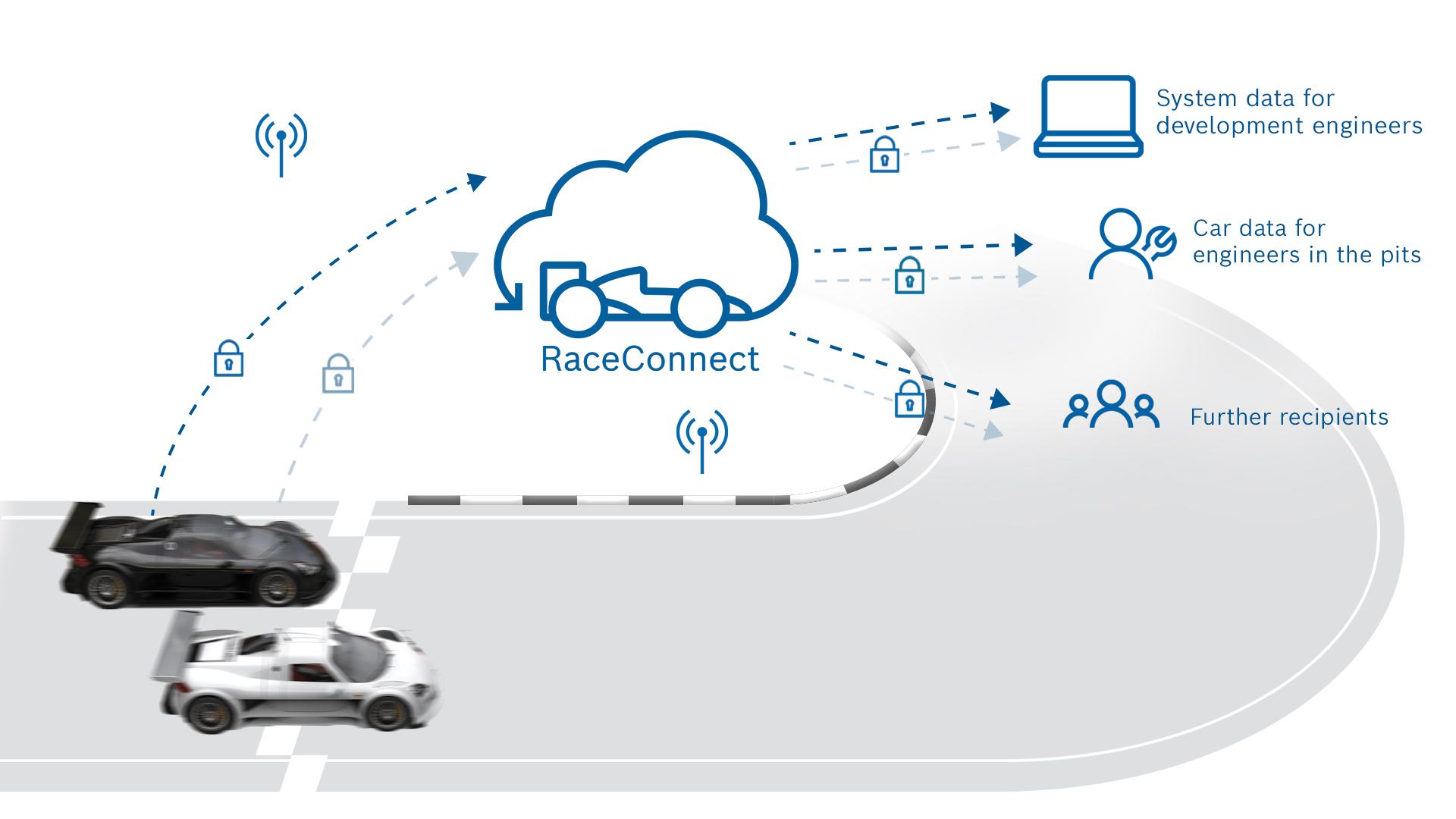 Anteprima. La prima volta elettrica di Cupra - image raceconnect-infographic on http://auto.motori.net