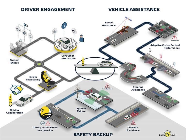 Jaguar Land Rover sviluppa una città per la guida autonoma - image EURO_NCAP_INFOGRAPHIC-2 on http://auto.motori.net