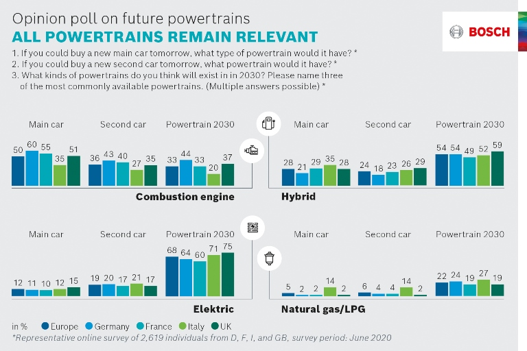ANIASA 4.0, verso le nuove sfide della mobilità (sempre più) sostenibile, connessa e condivisa - image indagine-Bosch on http://auto.motori.net