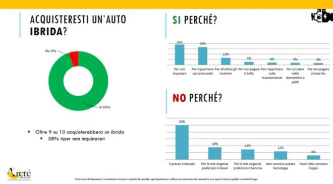 Italiani pronti alla svolta ibrido-elettrica?
