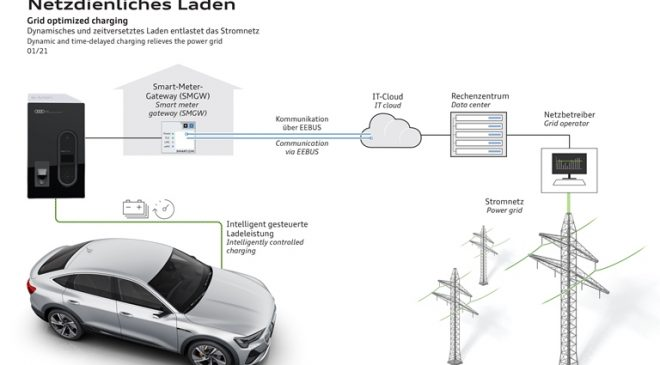 Audi e-Tron: ricarica adattiva e connessa