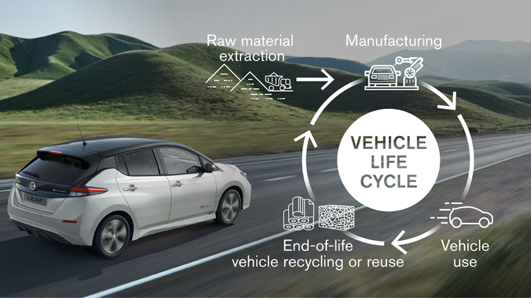 Seat Leon, anche a metano - image vehicle-life-cycle-infographic-en-source on http://auto.motori.net