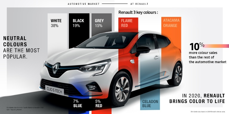 5 stelle Euro NCAP per Enyaq e ID.4 - image Story-Renault-colours-the-world on http://auto.motori.net