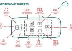 Su Nissan Qashqai arriva ProPILOT - image Connected-Car-Threats-240x172 on https://motori.net