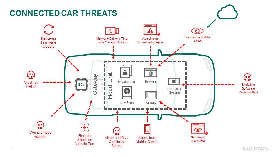 Nissan e ACI Vallelunga insieme per la sicurezza stradale - image Connected-Car-Threats on https://motori.net