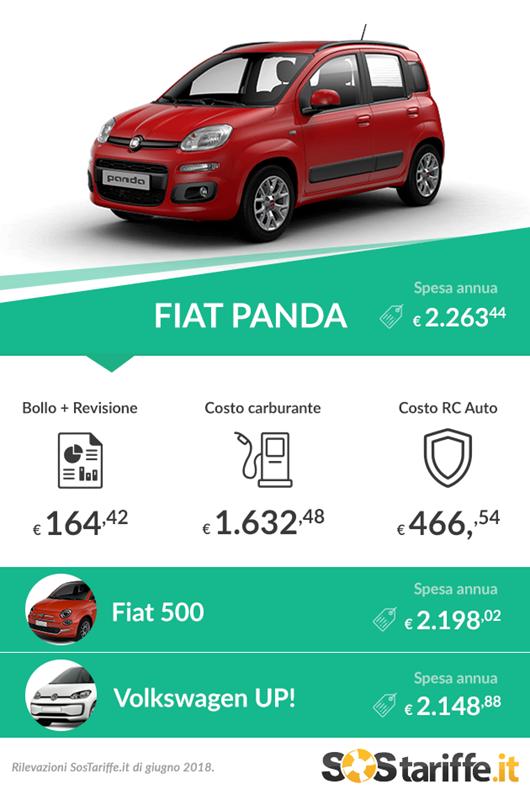 Auto più vendute in Italia: i costi annui per mantenerle - image Segmento-A-i-costi-delle-auto-più-vendute-Giugno-2018 on https://motori.net