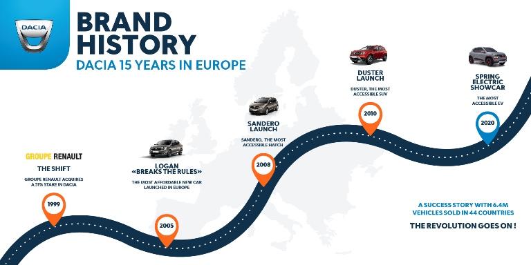 Go Dacia! 15 anni alla grande - image Dacia-15-years-in-Europe on https://motori.net