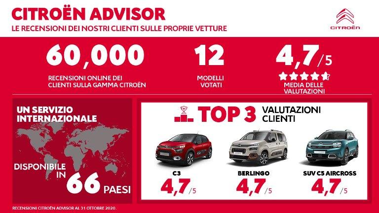 Ora le Porsche si acquistano online - image Citroen_Advisor on https://motori.net
