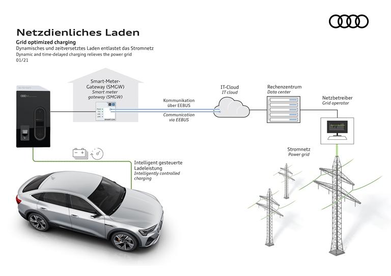 Ora Bentayga è anche Hybrid - image Audi-ricarica-smart on https://motori.net