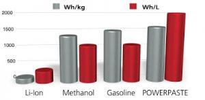 Idrogeno in pasta. Rivoluzione energetica?