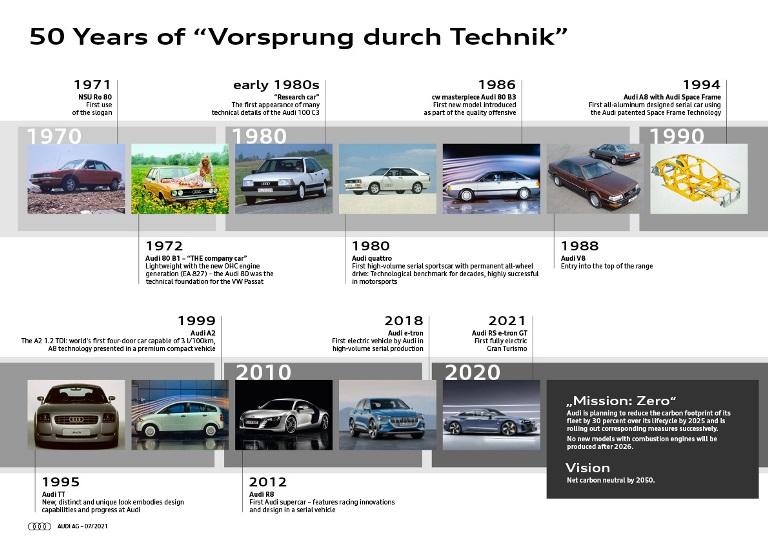 A volte bastano tre lettere per scrivere la storia - image Audi-50-anni-Allavanguardia-della-tecnica_001 on https://motori.net